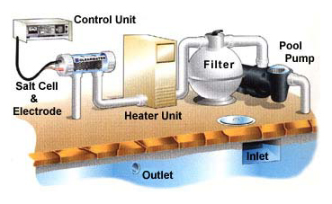 Chlorinator installation diagram